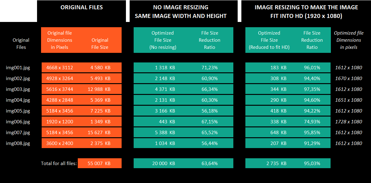 Image File Optimization: files size reduction delivered by MK Net.Work Image File Optimization software.