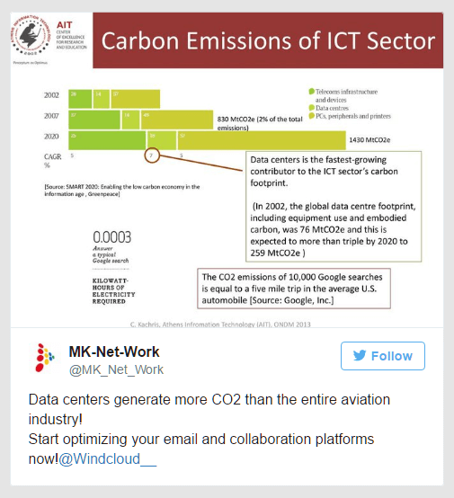 Carbon emissions of ICT sector: Start optimizing now!